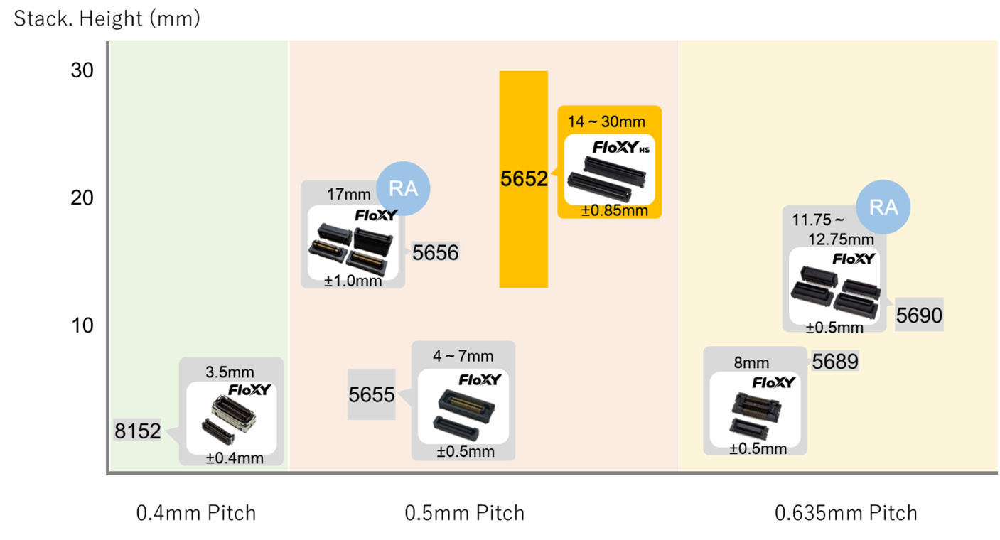 Kyocera_Floating Board-to-Board Connector Comparison.png